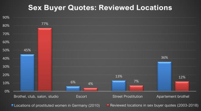 Sex Buyer Quotes Locations